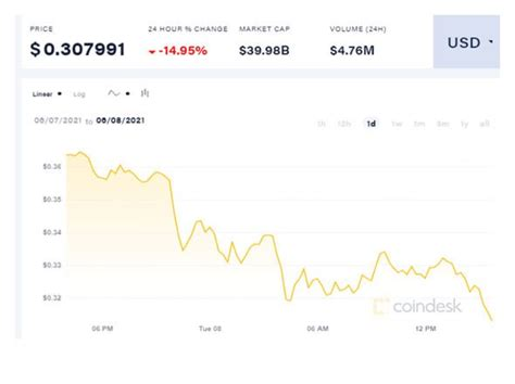 Dogecoin giveaway: Coinbase is handing out $1.2million ...