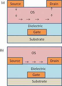 Color Online  Schematics Of Ofet Devices   A  Top Contact
