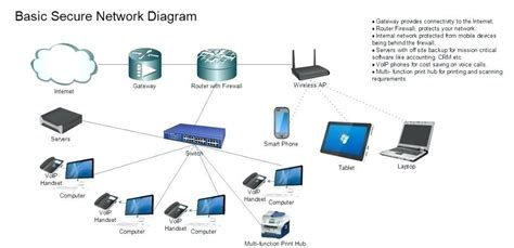 Secure Wireless Network Diagram Best Site Wiring Harness