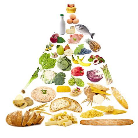 Piramidi Alimentari E Altri Modelli Grafici Sapereit