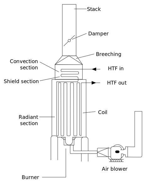 Genesi Vertical Lift Wiring Diagram by Berkas Furnace2 En Svg Bahasa Indonesia
