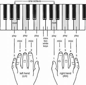 News and entertainment: piano chords (Jan 01 2013 10:55:18)