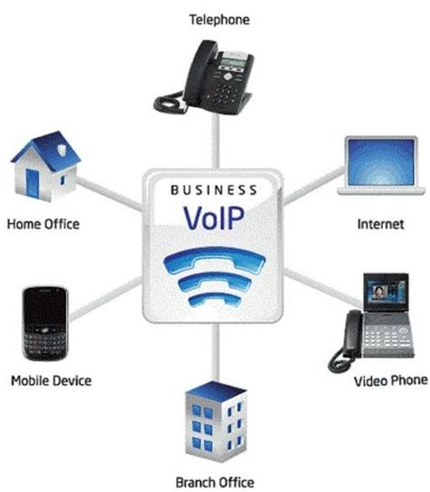 best hosted pbx providers guide to the top hosted voip providers