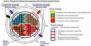 Atomic Power Review  Fukushima Daiichi  Reactor Update