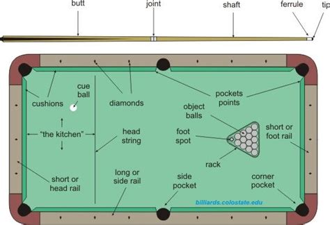 8 pool table dimensions how to play pool and billiards recreational sports