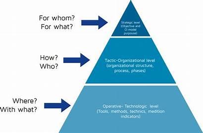 Methodology Intelligence Competitive Levels Compete