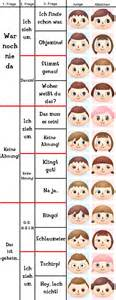 Gesichter Guide   Animal Crossing New Leaf
