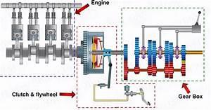 F1 Transmission System Explained