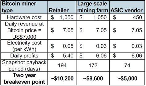 bitcoin miner price stanley bitcoin mining unprofitable once bitcoin