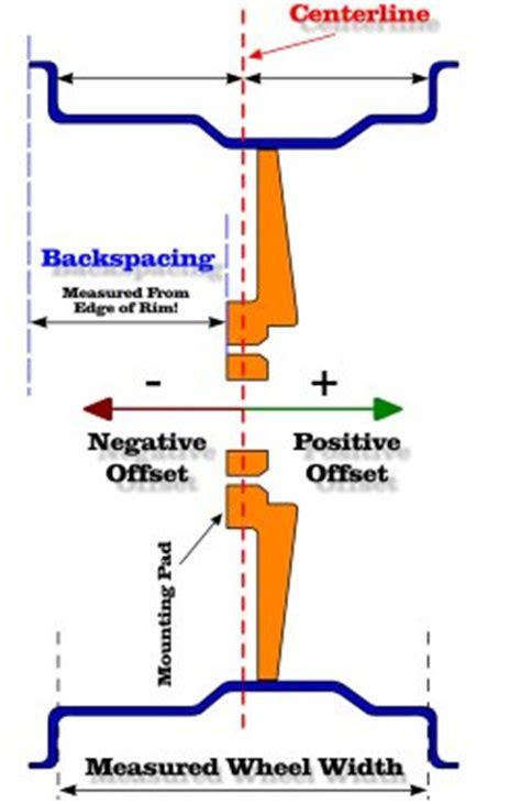 wheel offset  backspace calculator gtsparkplugs