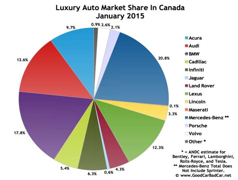 Top 15 Bestselling Luxury Vehicles In Canada January