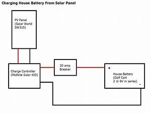 install electrical build a green rv With camper van conversion electrical and solar build a green rv
