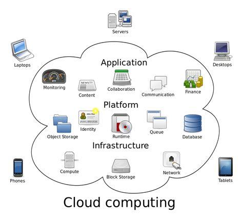 cloud hosting cloud computing