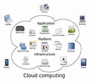 Cloud Computing  U2013 Wikipedia