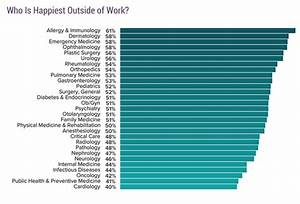 What Medical Specialties Have The Highest Satisfaction