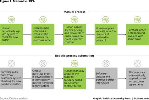 robotic process automation  path   cognitive