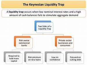 Revision Webinar On Keynesian Economics