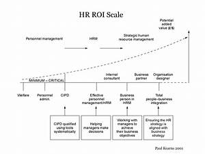 The Role  U0026 Scope Of Hr Positions