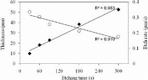 Thickness     And Etch Rate   Function Of Etching Time