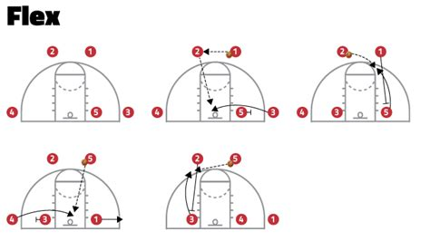 basic offensive plays  youth basketball coaches stack