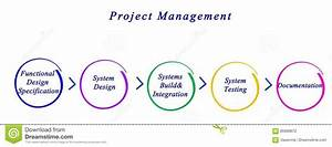 Diagram Of Project Management Stock Illustration