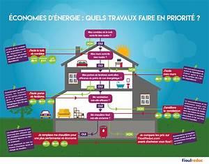 Economie D Energie Dans Une Maison : economies d 39 nergie 5 travaux de r novation r aliser en priorit infographie fioulreduc ~ Melissatoandfro.com Idées de Décoration