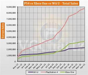 PS4 vs Xbox One vs Wii U Europe Lifetime Sales – April ...