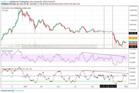 case    bitcoin bull run coindesk