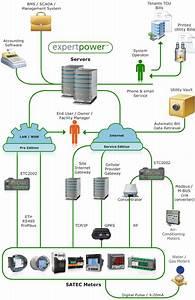 Expertpower U2122 Energy Management System