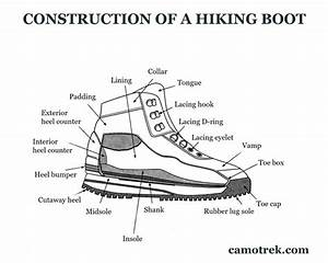 Construction Of A Hiking Boot  Comprehensive Guide   Diagram