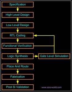 Engineering Materiel For Vlsi Vlsi Design In Verilog