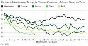 U.S. Presidents Typically Less Popular in Second Term