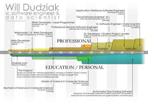 Infographics Resume Engineer by William Dudziak Sr Software Engineer Data Scientist Resume