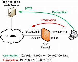 Connections And Translations On Cisco Asa Firewalls  Show