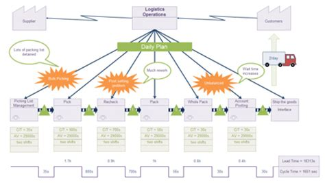 stream map lean  sigma group