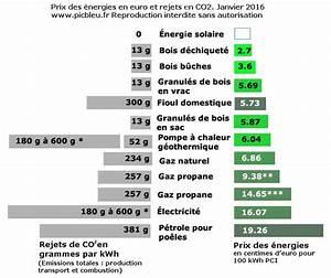 Comparatif Tarif Gaz : les 40 meilleures images du tableau energie sur pinterest ~ Melissatoandfro.com Idées de Décoration