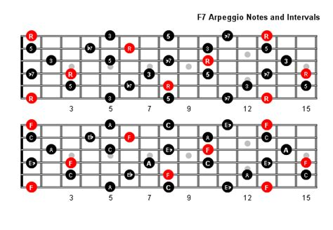 arpeggio patterns  fretboard diagrams  guitar