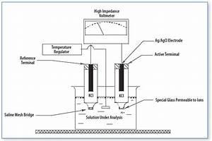 Diagram Of A Ph Meter