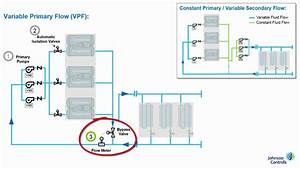 What Is A Variable Primary Flow Pumping System