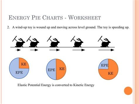 energy pie charts worksheet ppt foundations of physics powerpoint presentation id