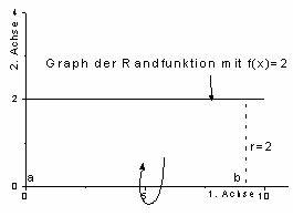 Rotationskörper Volumen Berechnen : 2 1 was sind rotationsk rper ~ Themetempest.com Abrechnung