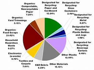 Chart Vs Graph Governmental Use Of The Pie Chart To Compare Recycling