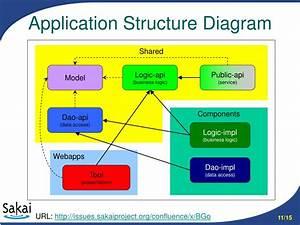 Ppt - Sakai Webapp Structure Powerpoint Presentation