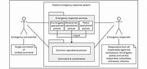 Package Diagram Of Airport Emergency Response System