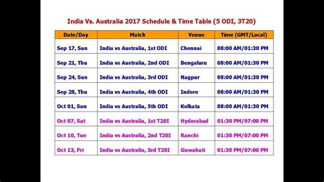 India Vs Australia 2017 Schedule & Time Table (5 Odi, 3t20) Time Game Of Thrones Comes On Hbo Go Table Problem Graph Theory Train Tarakeswar To Howrah In Excel Summation Hool Express At Burdwan Period Is Set Sirsa Delhi Part Homeschool Schedule