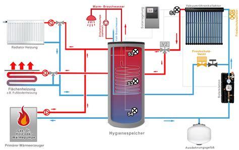 lüftungsanlage mit klimaanlage kombinieren solar hygienespeicher klimaanlage und heizung