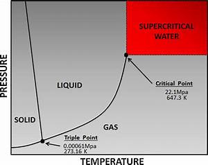 Phase Diagram As A Function Of The Pressure And