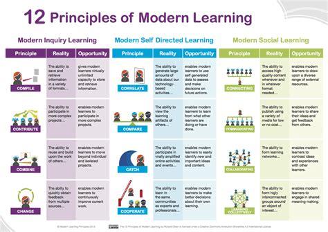 principles of modern design 12 principles of modern learning