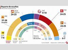 Encuesta elecciones Cataluña Puigdemont recorta distancia