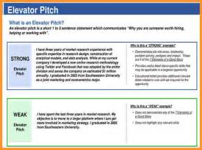 sales pitch for resume 5 elevator speech exles buisness letter forms
